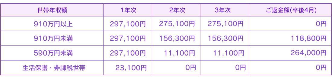 就学支援金適用後の実質学費総額(例:通信一般コース) 2020年度より