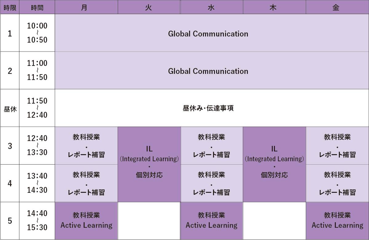通学コースの特徴